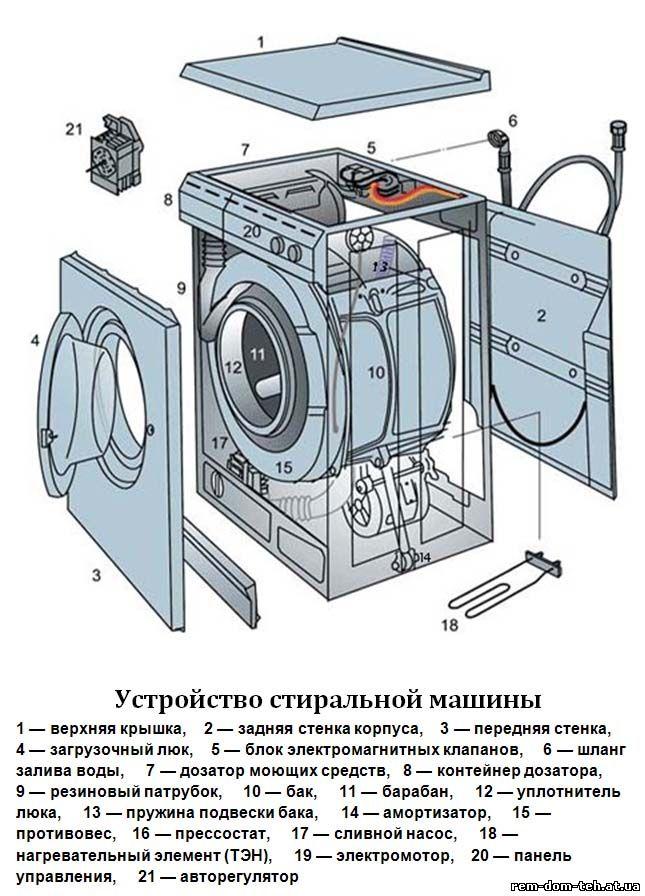 Ремонт стиральных машин в