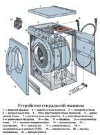 Устройство стиральных машин